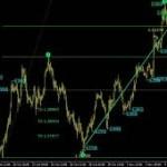 Форекс индикаторы