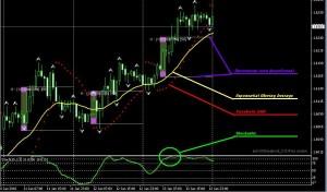 Торговая стратегия Parabolic SAR + Stochastic