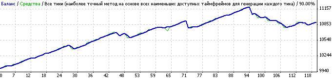 Forex shocker советник форекс биржевые курсы валют форекс