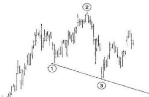 S&P - это фрагмент бара промежутком в шестьдесят минут