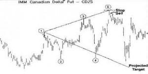 Доллар Канады - декабрь девяносто пятого года