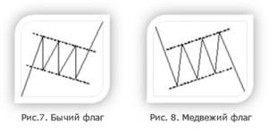 Фигура технического анализа - Флаг
