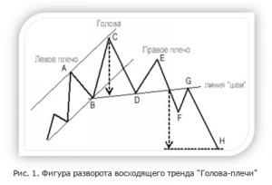 Фигура технического анализа: Голова-плечи