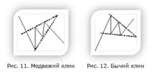 Фигура технического анализа - Клин