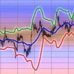 Опережающие индикаторы Форекс